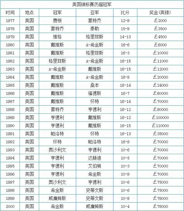 历届英锦赛冠军一览:戴维斯6冠王 丁俊晖两问鼎