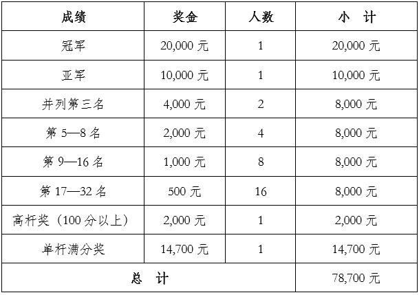 """2021年""""舒简""""杯陕西省斯诺克排名赛赛事概况"""
